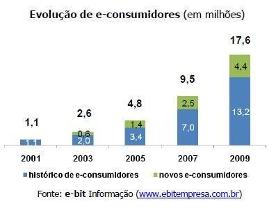 Estatísticas do marketing digital