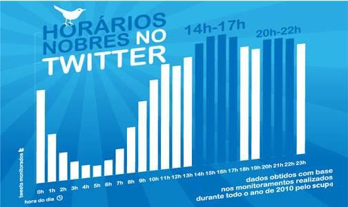 horario nobre do twitter